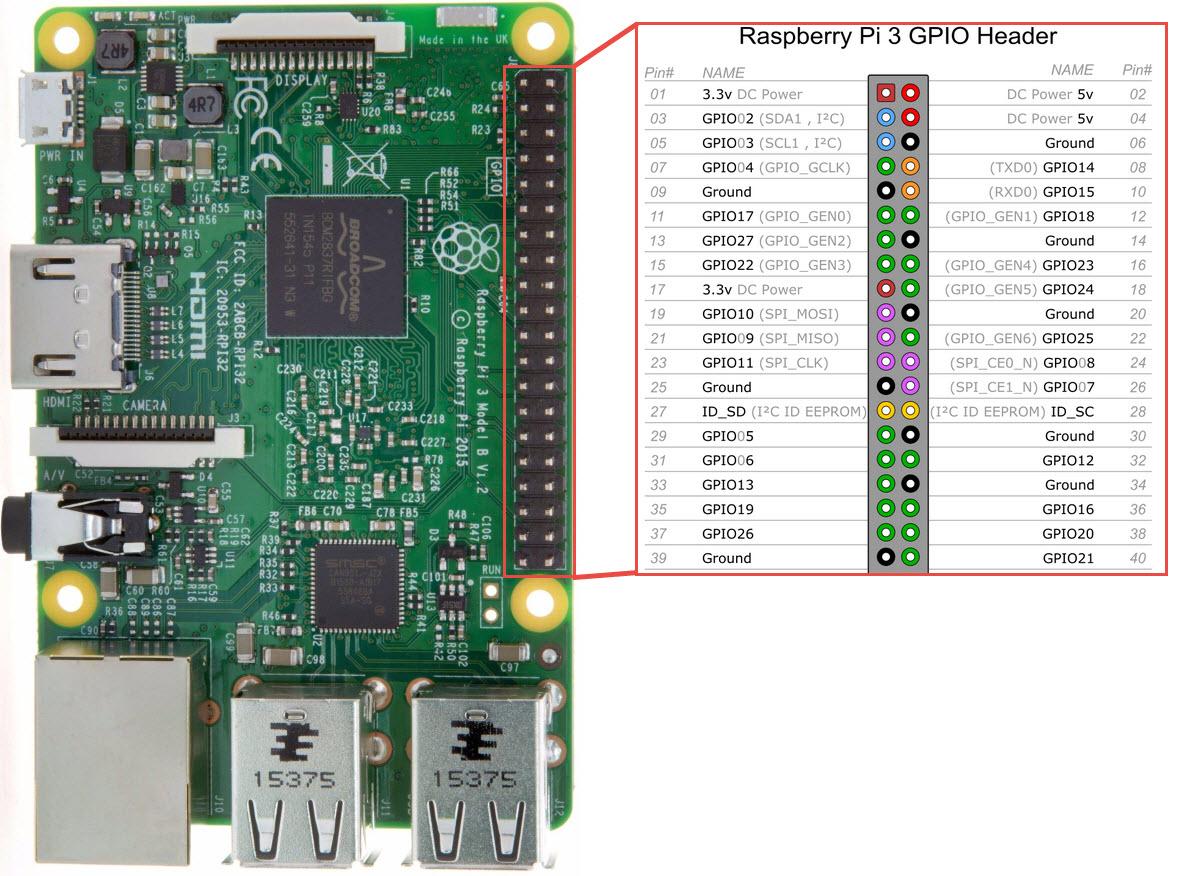 RetroPie & KODI Dual Boot for Raspberry Pi